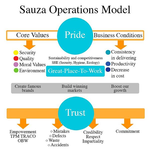 Continuous Improvement in Casa Sauza: ISO 9001