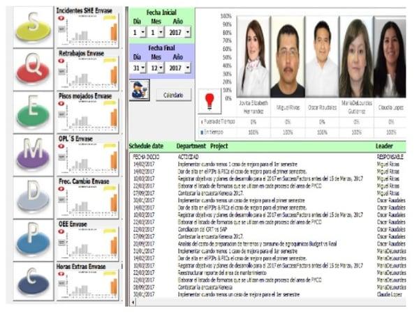 Medición de rendimiento con gestión visual en Casa Sauza