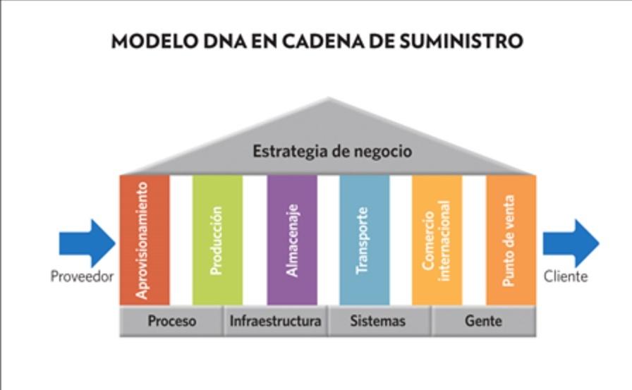 Modelo cadena de suministro Casa Sauza