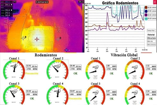 monitoreso maquinas internet of things casa sauza