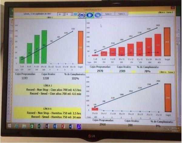 Recopilación de datos gestión visual Casa Sauza