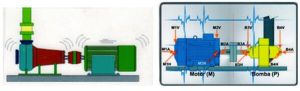 Vibraciones y temperatura monitoreo con internet of things