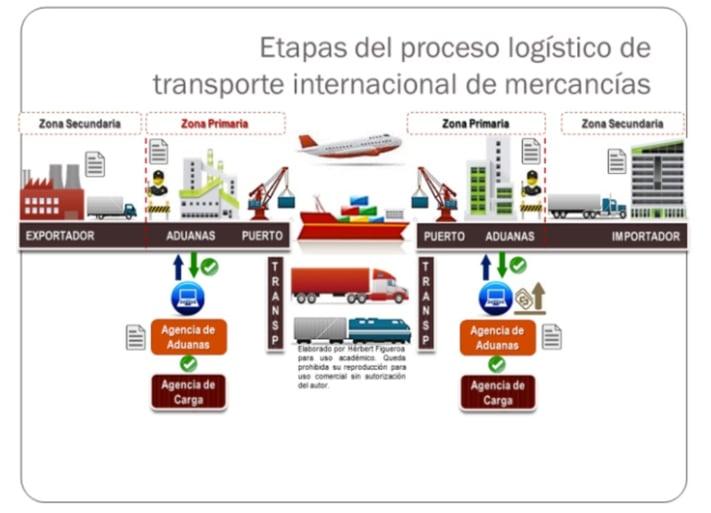 Etapas del proceso logístico de transorte internacional de mercancías