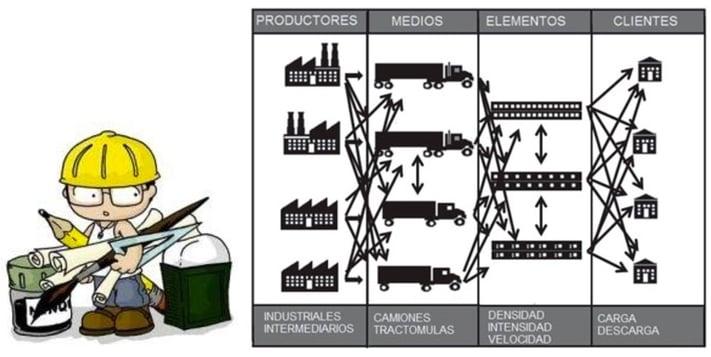 Etapas de logística de productos