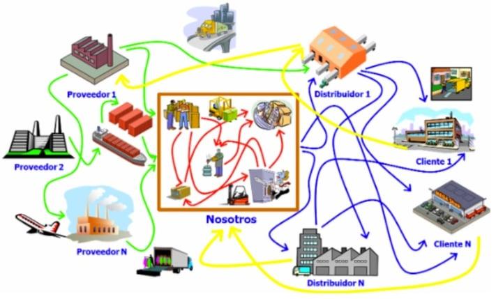 Logística provedores y fábrica