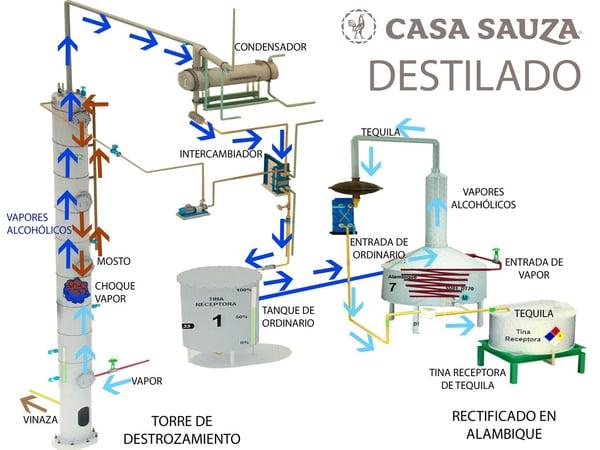 destilado casa sauza proceso