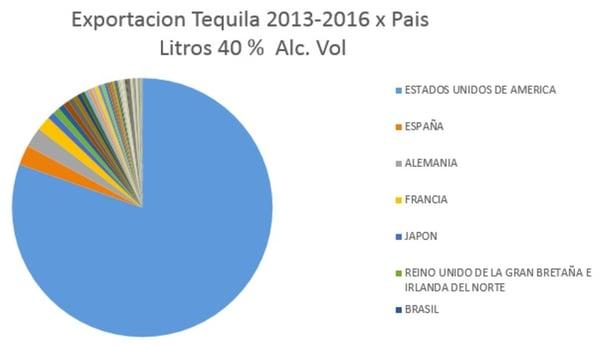 Exportación de Tequila al mundo Casa Sauza