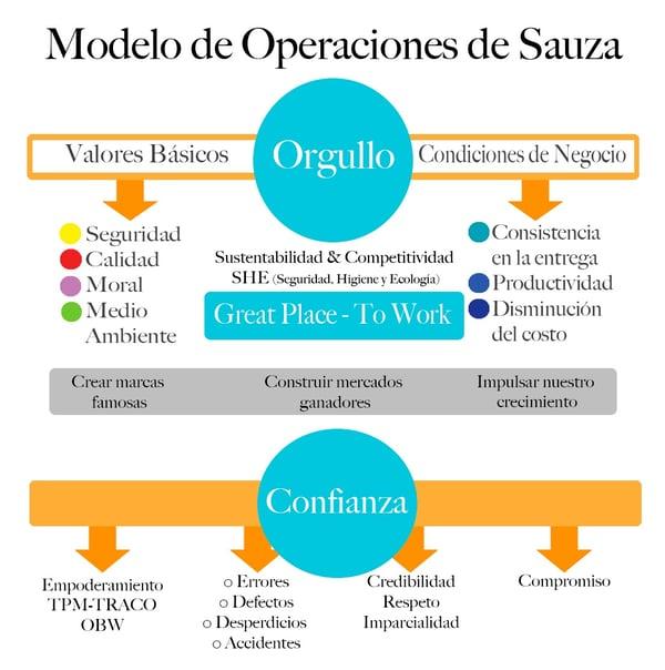 Modelo de Operaciones Casa Sauza