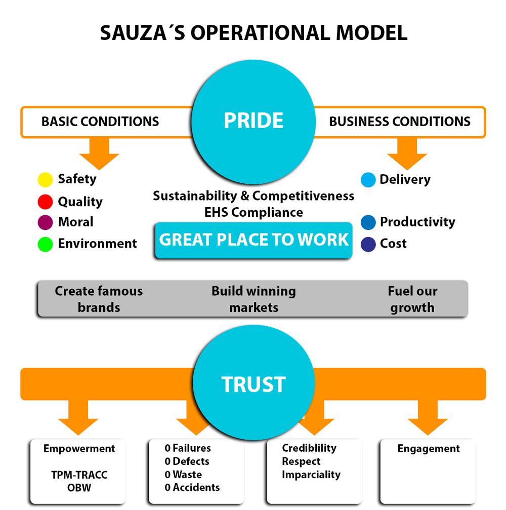 Sauza´s operational model