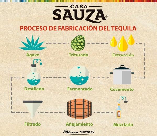 Proceso de Tequila Casa Sauza
