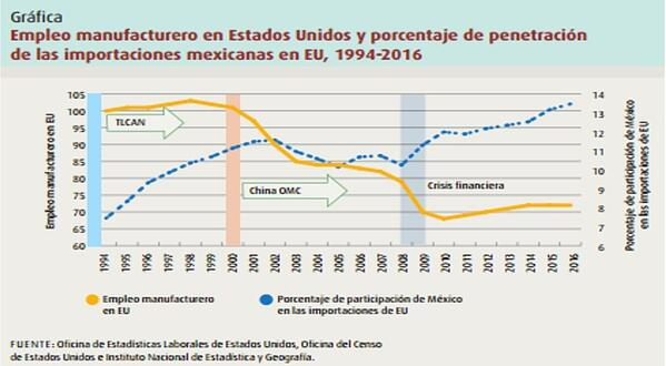 Grafica empleo manufacturero EU 1994-2016