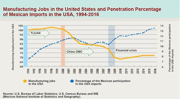 Manufacturing jobs Mexican Imports