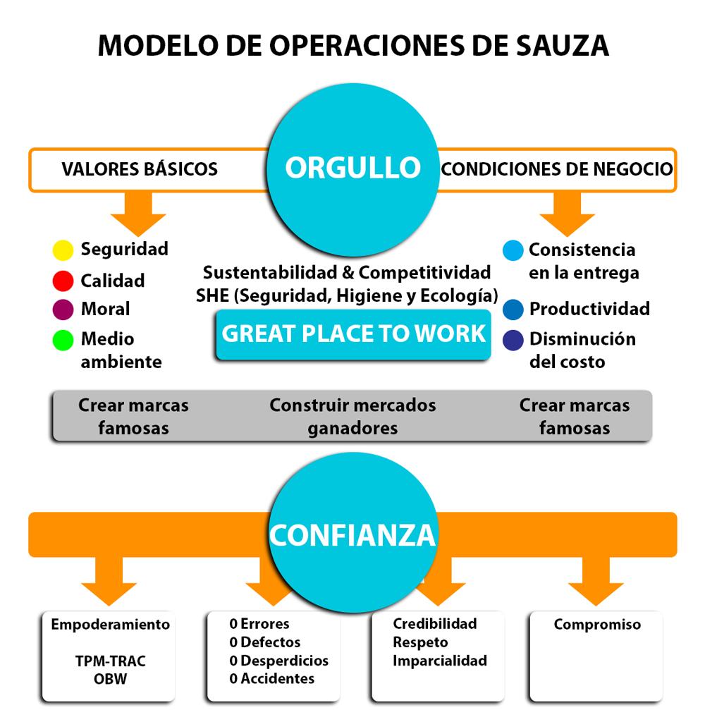 Modelo de Operaciones Sauza