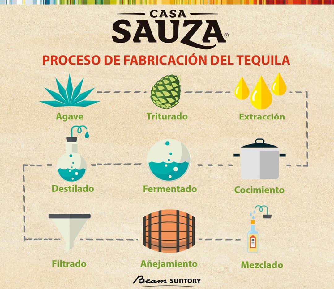 Proceso del Tequila /proceso de fabricación del tequla