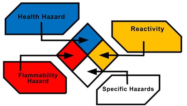safety handlinh chemicals at casa sauza