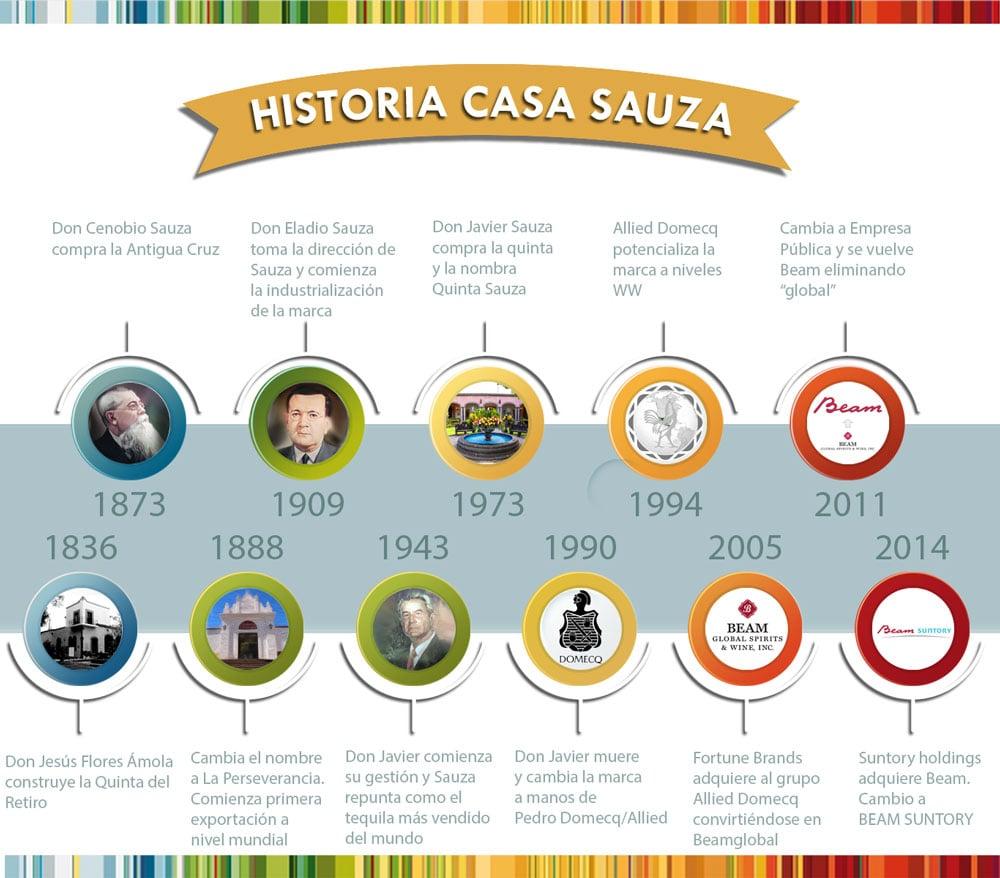 Timeline-historia-Sauza-linea-tiempo
