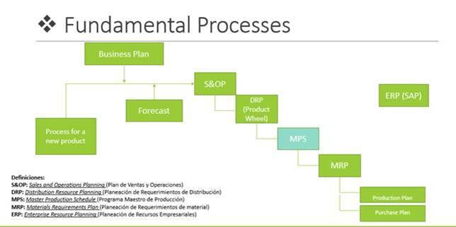 mps en procesos fundamentales